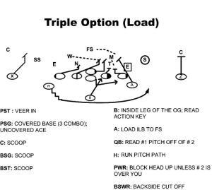Triple_Option_Load_2
